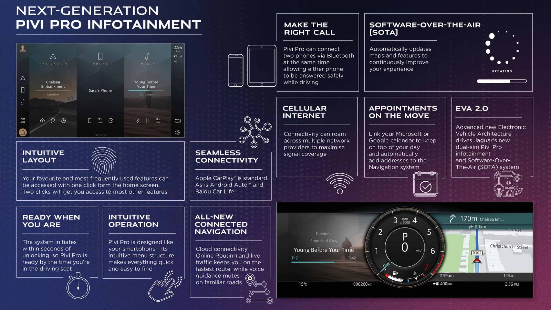 2021 Jaguar E-Pace comes with the latest Pivi Pro system