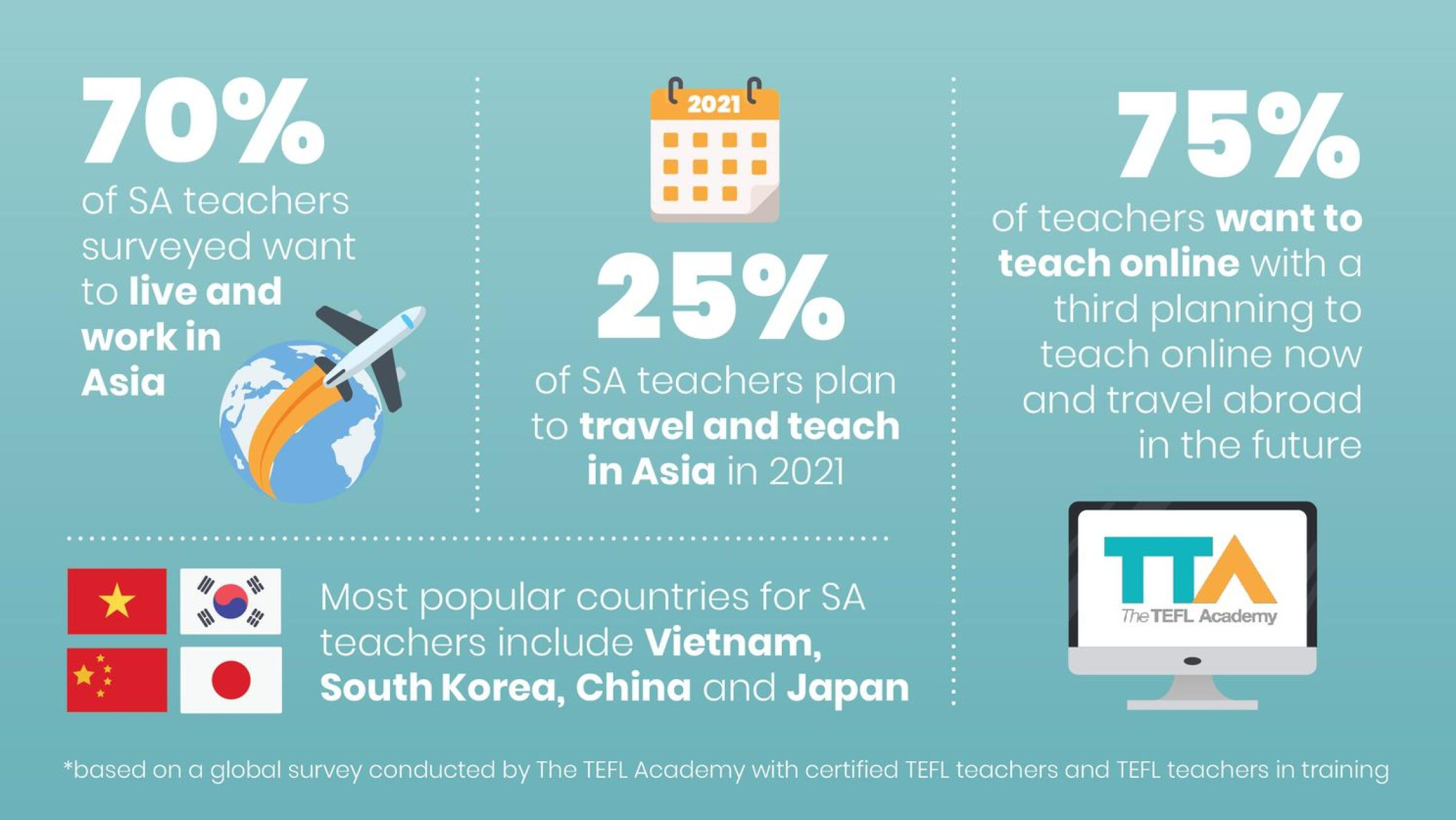 Infogrpahic showing teachers' migration.